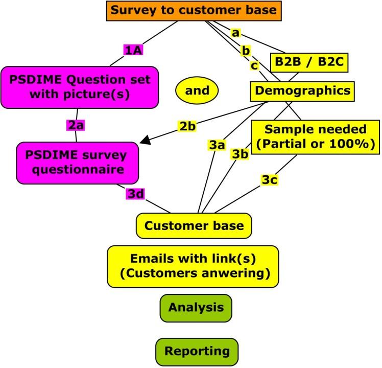 PSDIMEto Customerbase